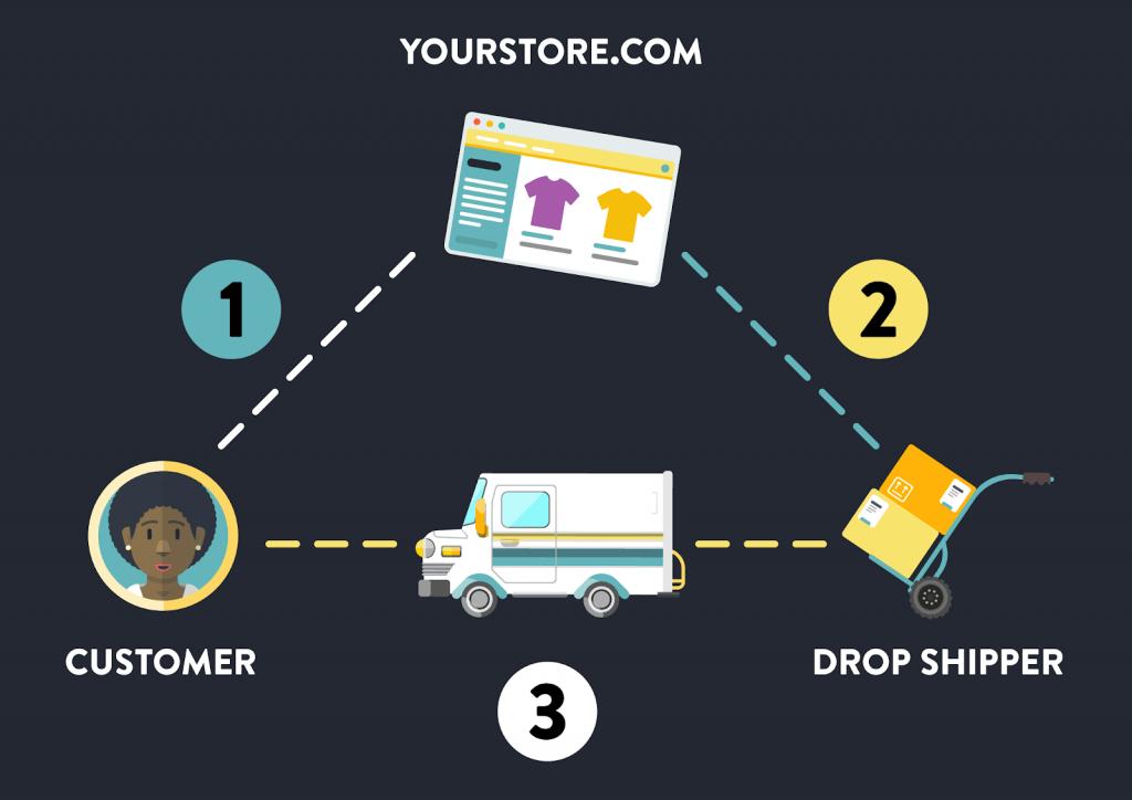 Drop Shipping Là Gì 1
