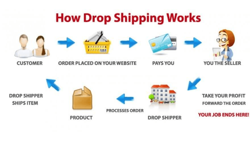 Drop Shipping Là Gì 2