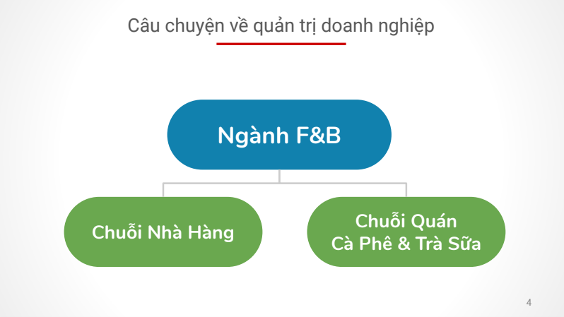 Tài Liệu Triển Khai Erp Cho Doanh Nghiệp F&b