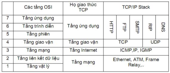 Udp Và Tcp