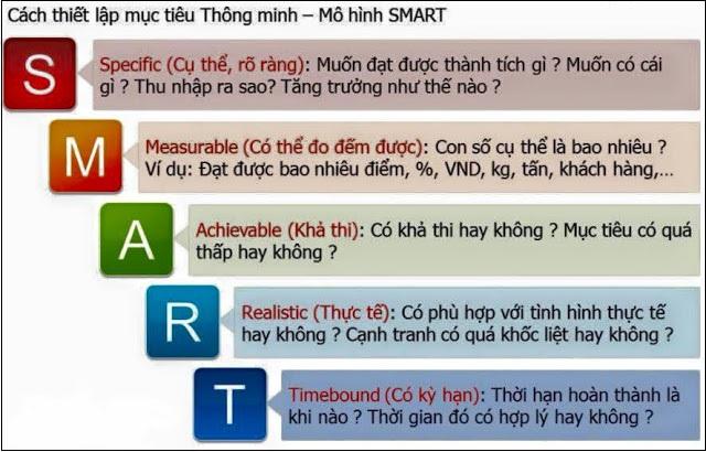 Ý nghĩa của nguyên tắc SMART