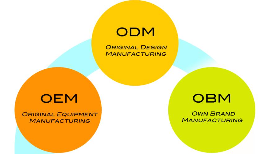 OBM là gì?