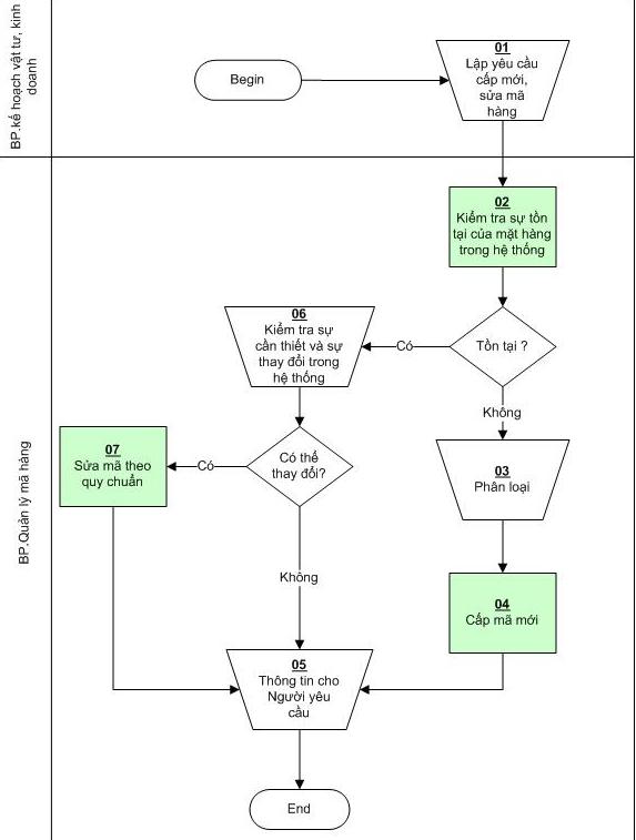 lưu đồ quản lý mã hàng