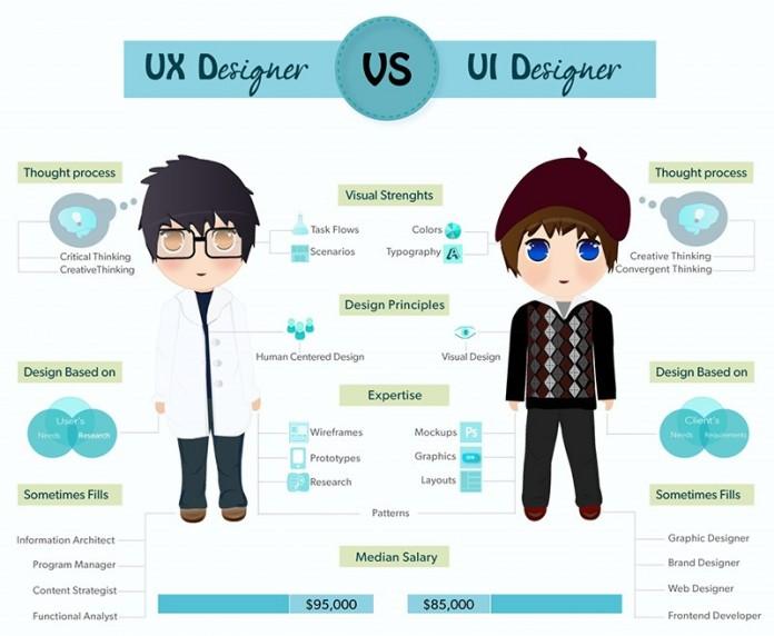 UI UX là gì? UI, UX design là gì? 1
