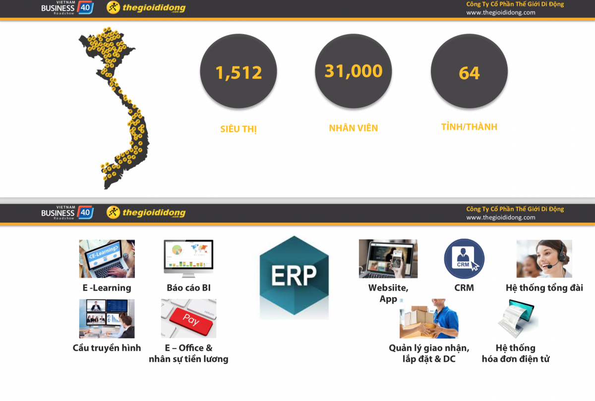 Hệ thống quản trị doanh nghiệp của thế giới di động