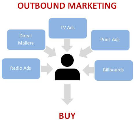 outbound marketing là gì