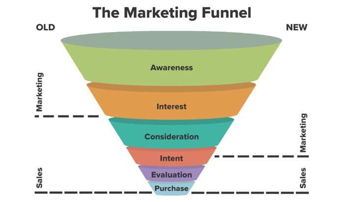 Các bước xây dựng phễu Marketing hiệu quả