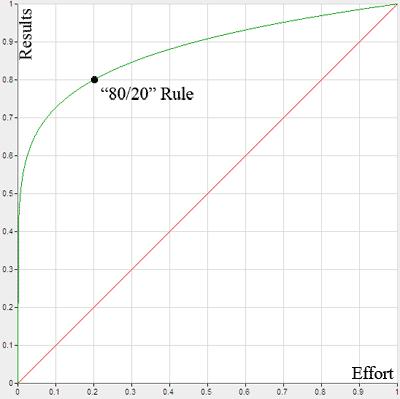 Biểu đồ minh hoạ Nguyên tắc Pareto (Nguyên tắc 80/20)