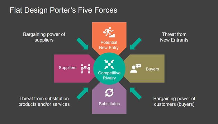 Tìm Hiểu Về Mô Hình 5 Áp Lực Cạnh Tranh Của Michael Porter - YBOX