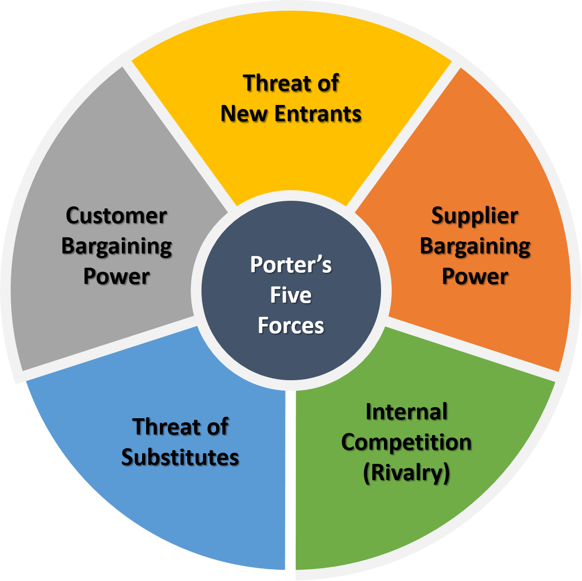 Drive Business Strategy & Competitiveness with Porter's Five ...