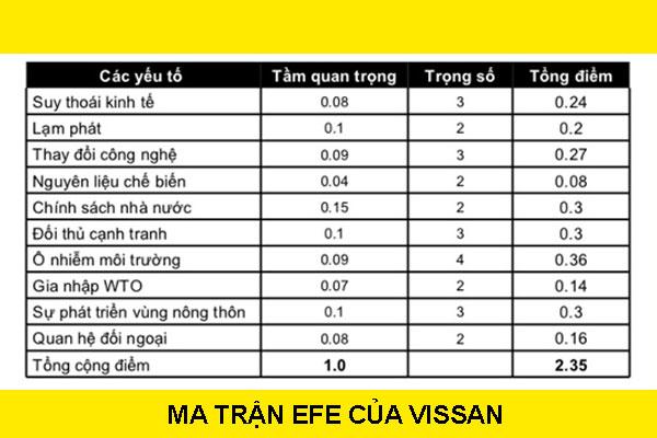 Ma trận EFE của công ty Vissan