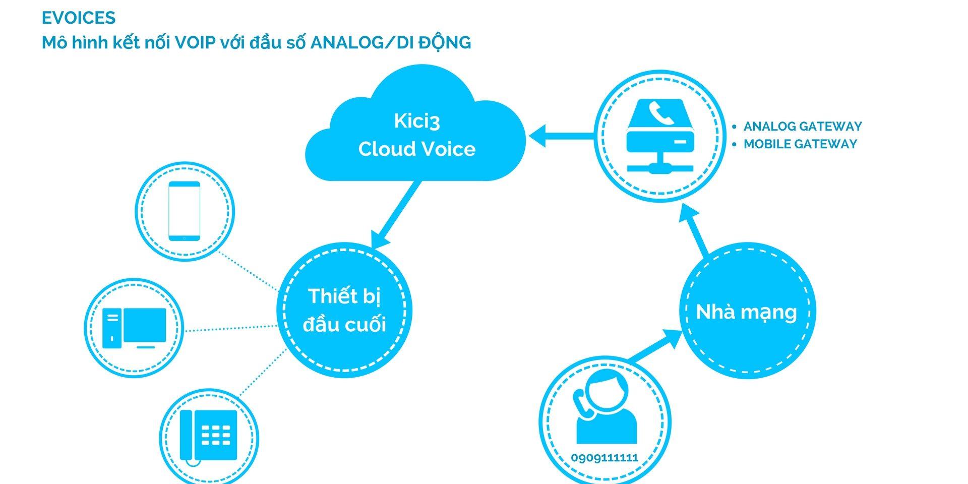 Hệ thống quản trị doanh nghiệp - Kici3 ERP