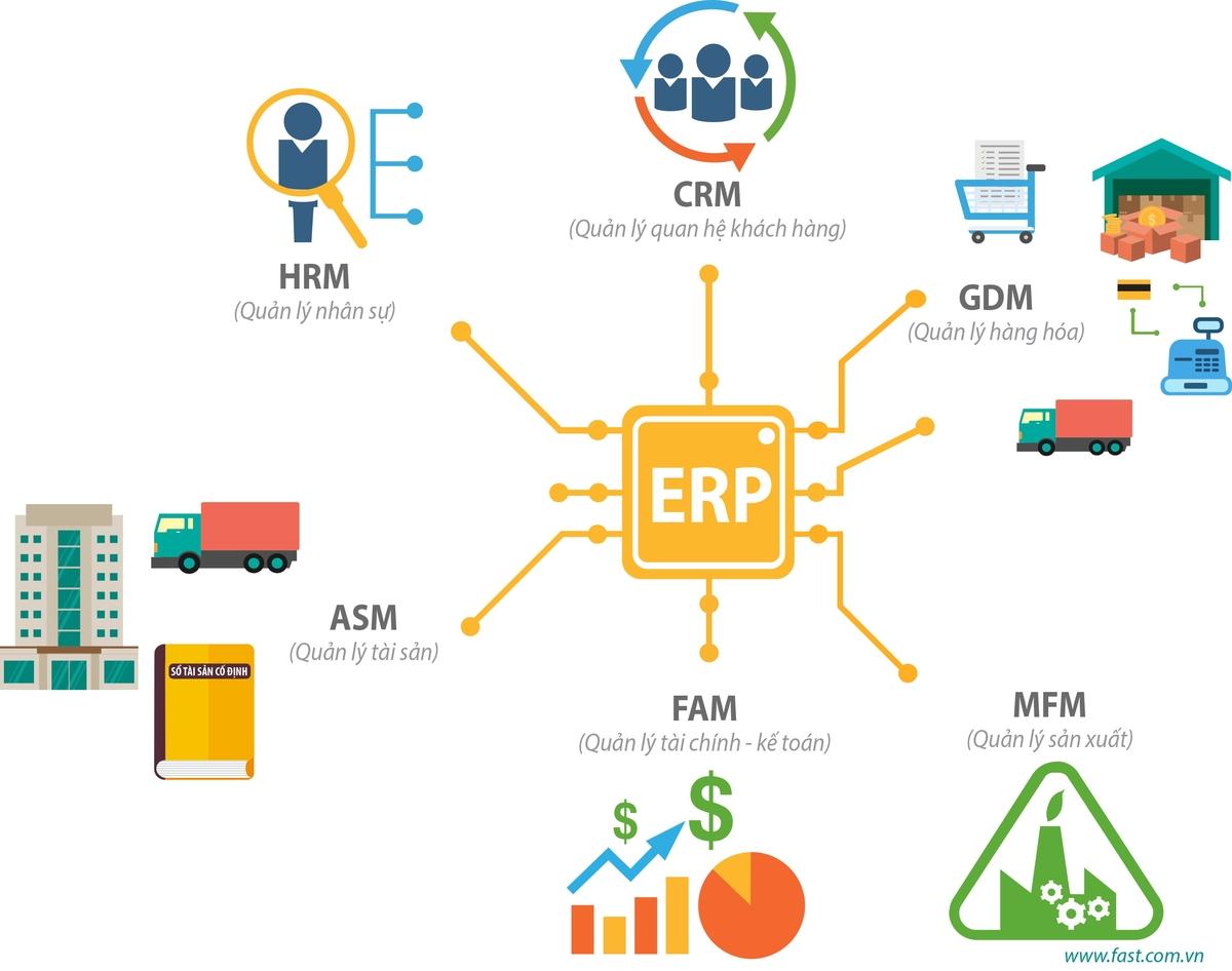 Lợi ích của phần mềm ERP hiệu quẳ