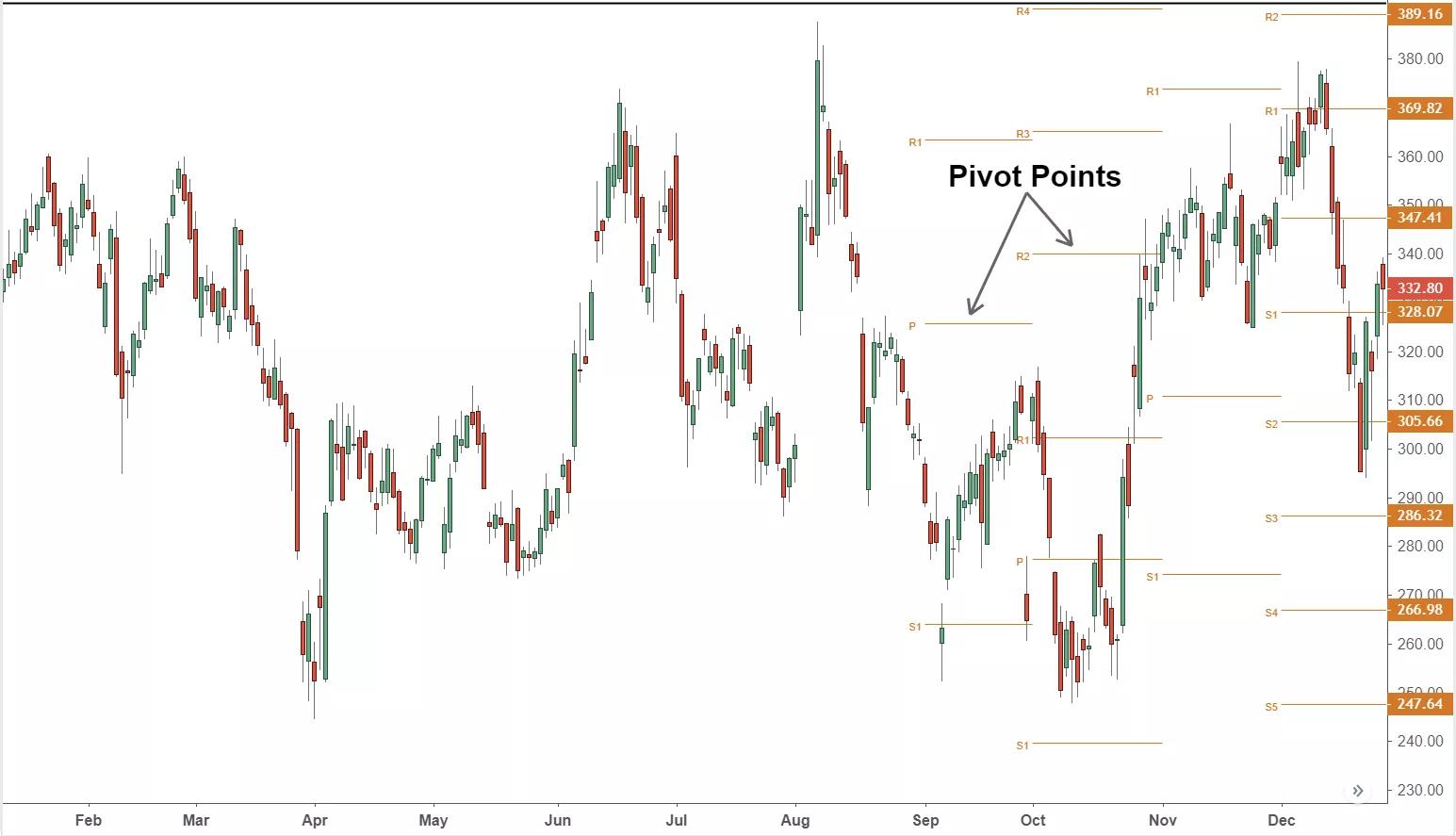 Pivot point: Công cụ hay để xác định hỗ trợ kháng cự cho Day trader